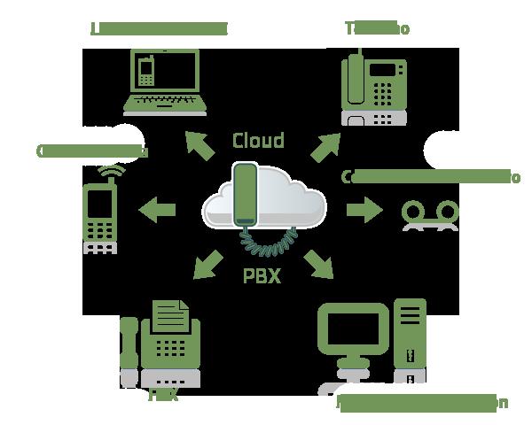 cloud_pbx_connections